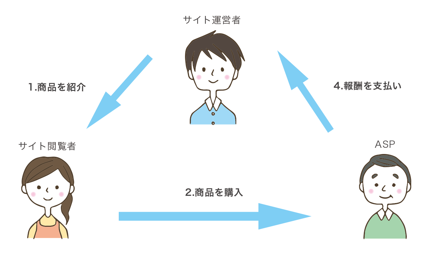 ここではとても簡略化し図を作ってみました。